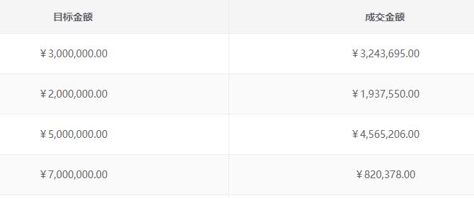 JS格式化数字(每三位加逗号)